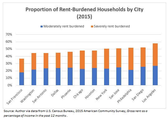 2015 rent burden by city